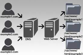 setup apache virtual hosts