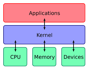 kernel architecture in linux