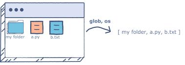 list files & folders in python