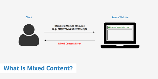 fix mixed content warning in apache