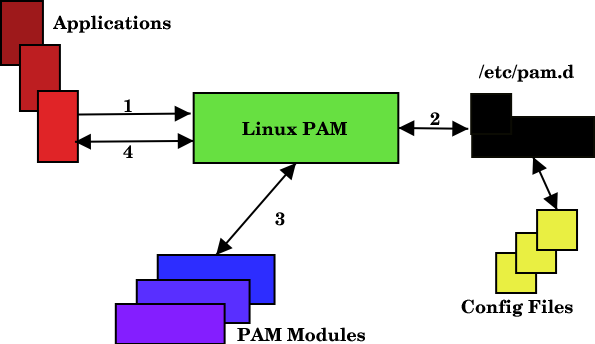 configure pam in linux