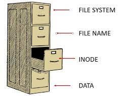 increase inode number in linux